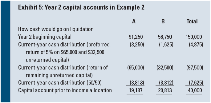 Target Or Waterfall Partnership Allocations