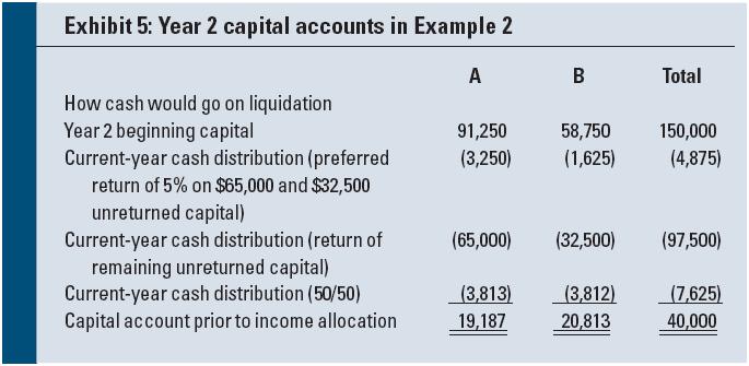 Liquidating distribution tax treatment partnership