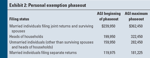 151: Allowance Of Deduction For Personal Exemptions