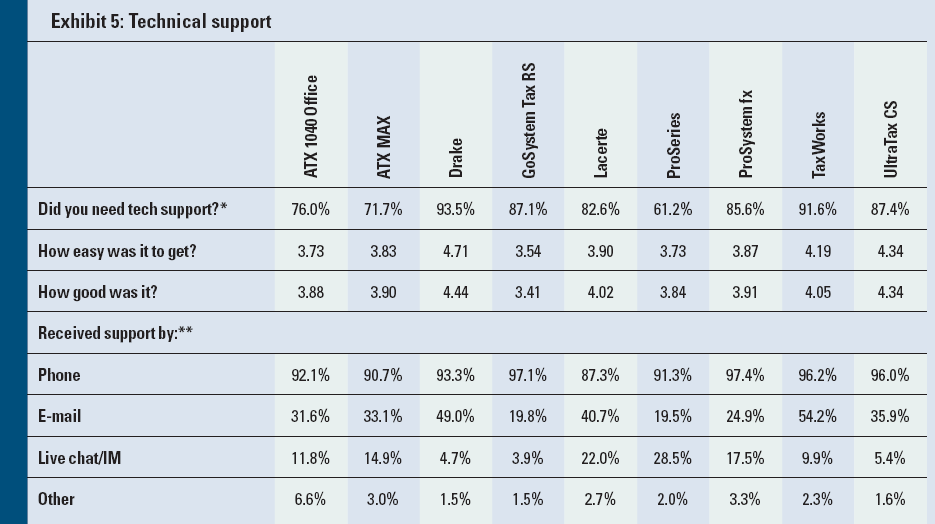 2010 Tax Software Survey