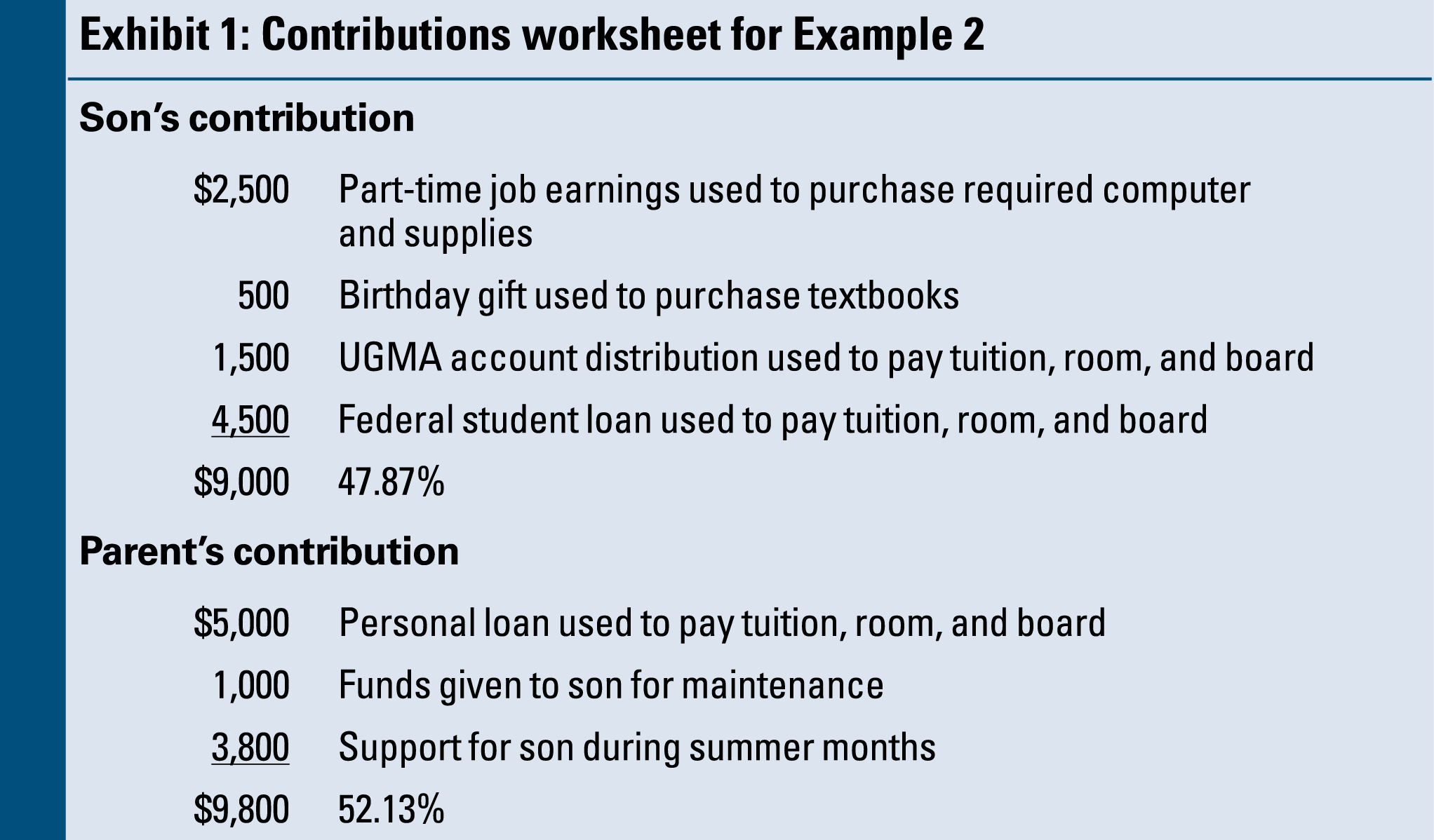 Dependency Exemption Issues for College Students – Exemption Worksheet