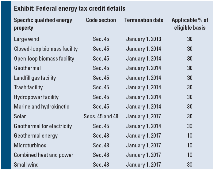 Taxpayers With A Credit Equal To 30 Of The Costs Certain Qualified Energy Properties These Provisions Originally Expired At End 2008