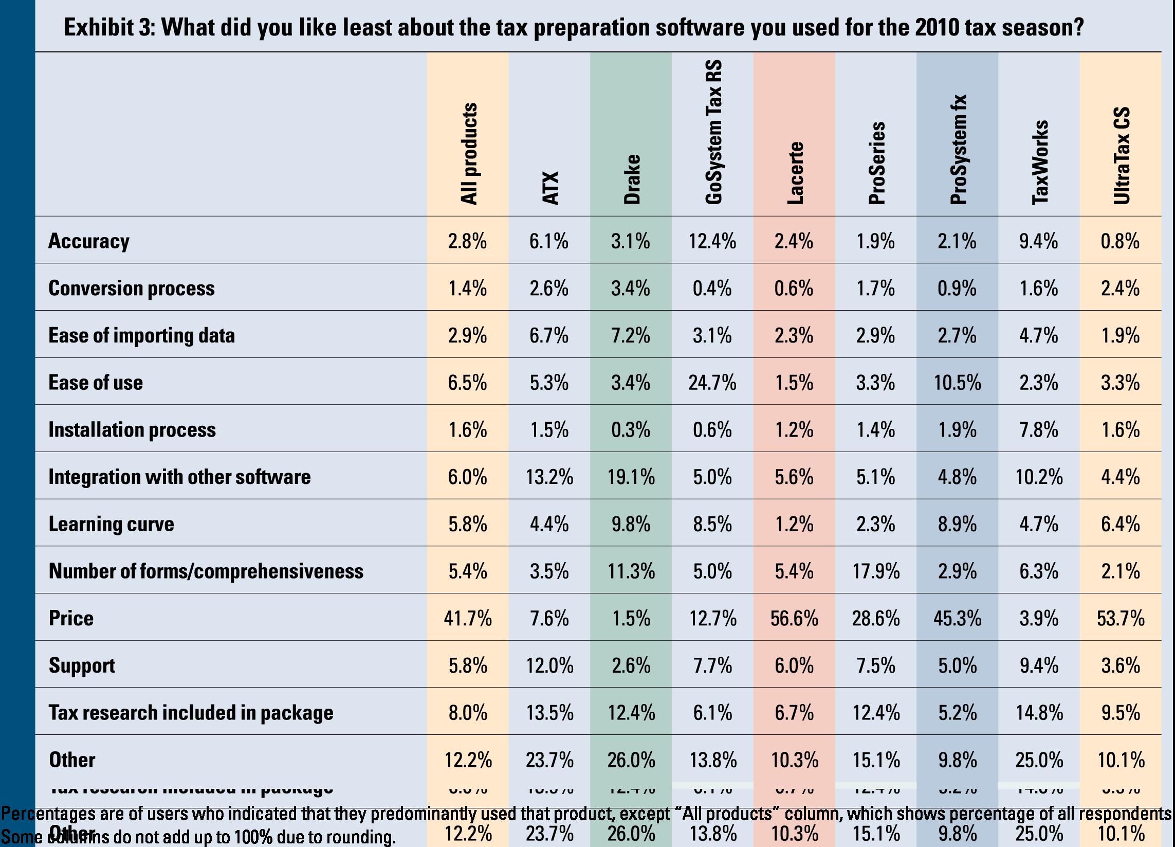 2011 Tax Software Survey