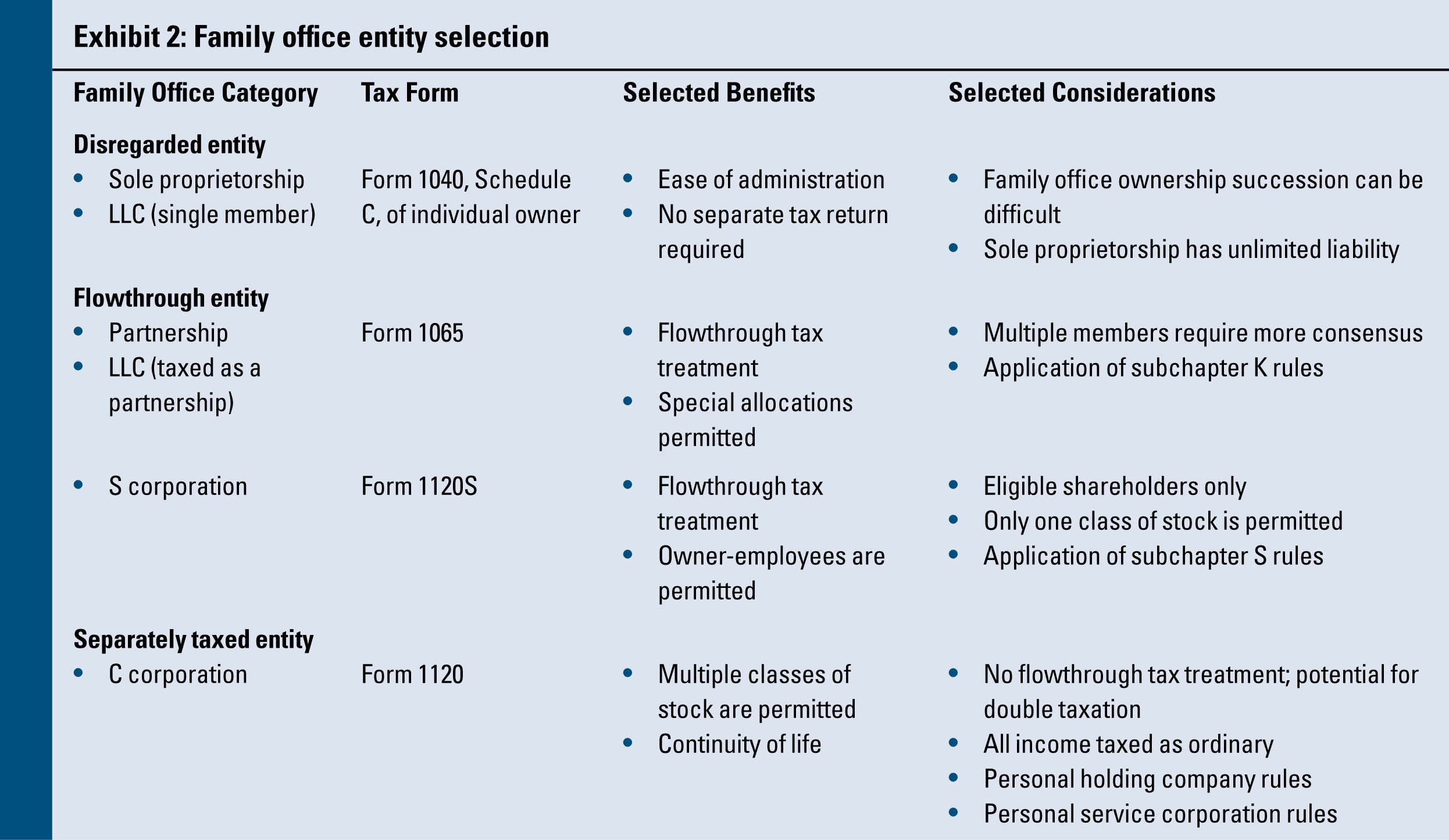 Current Leading Practices for Structuring the Family Office