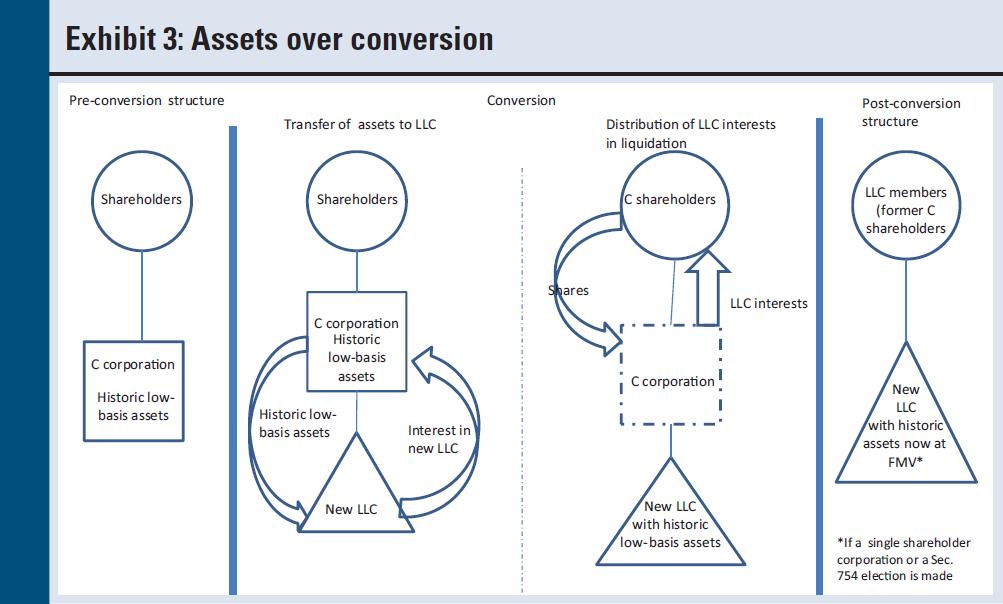 Non liquidating distribution s corporation definition
