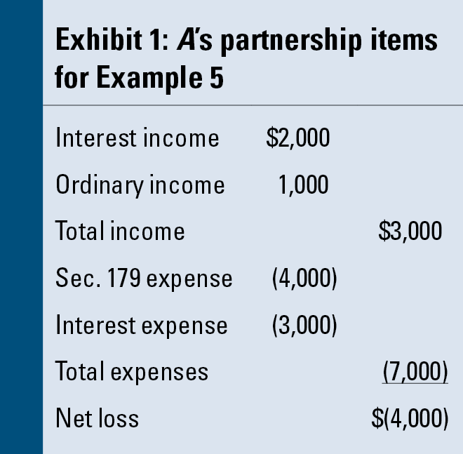 Application of the Tax Basis and AtRisk Loss Limitations to Partners – Partnership Basis Worksheet