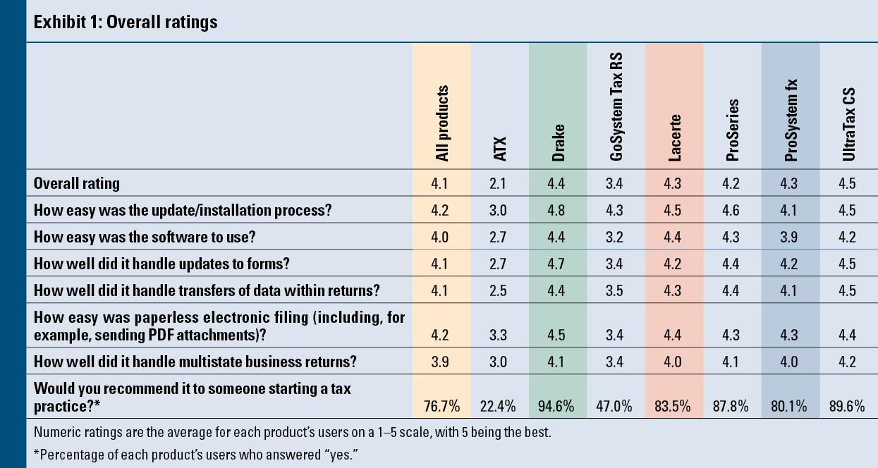 2013 Tax Software Survey