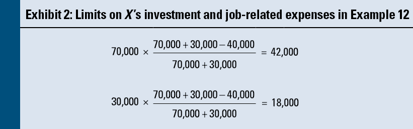 Undistributed net investment income calculation suleiman investments