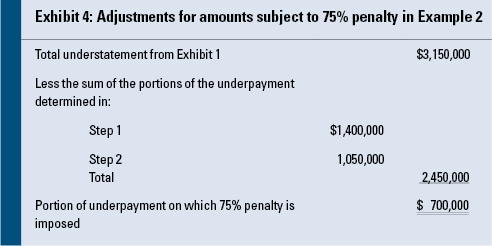 The Complexities Of Calculating The Accuracy Related Penalty