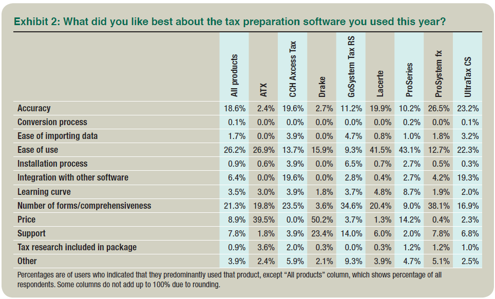 2014 tax software survey drake users were also more likely than users of any of the other major products to name product support as its best feature 23 twenty seven percent of fandeluxe Images