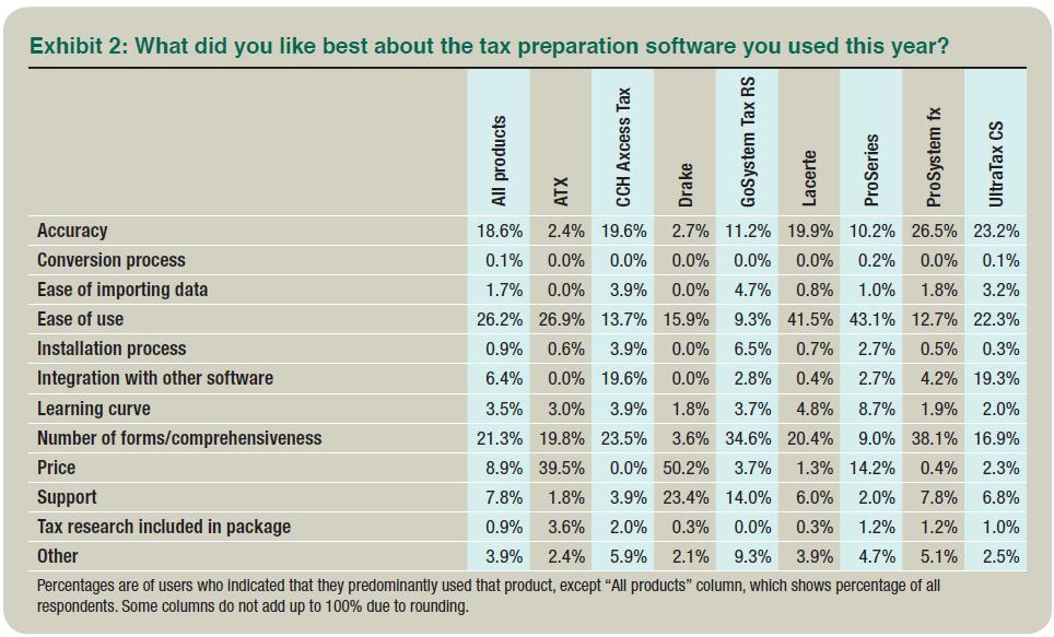 2014 Tax Software Survey