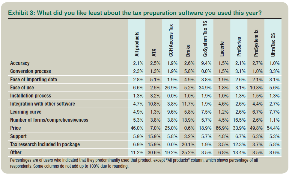 2014 Tax Software Survey
