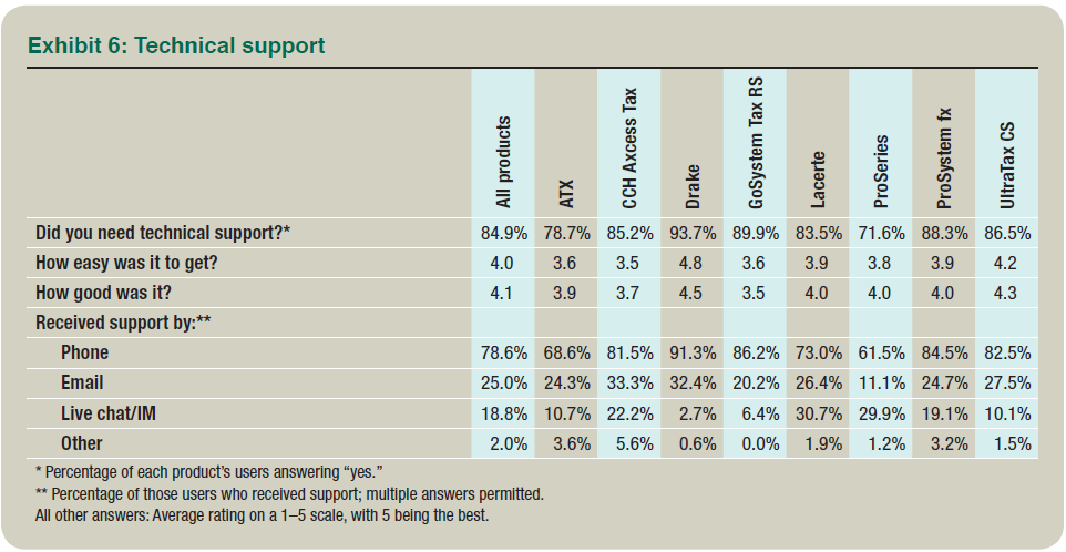 2014 tax software survey again this suggests atx was relatively free this year of the problems encountered by users the previous year when the percentage seeking technical support fandeluxe Images