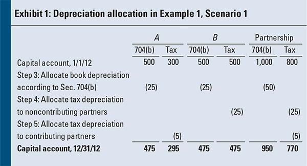 Partnership Capital Account Revaluations An InDepth Look at Sec – Partnership Basis Worksheet