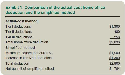 Simplified Home Office Deduction When Does It Benefit