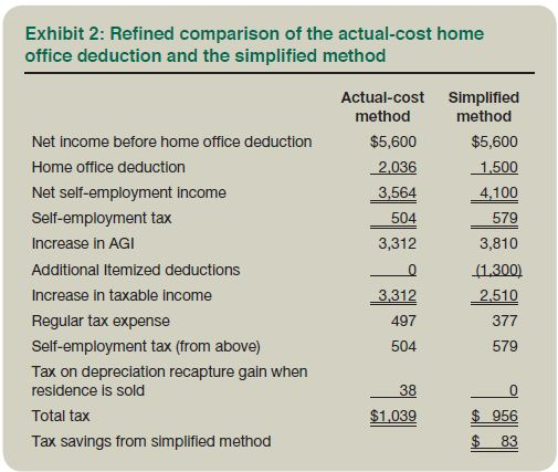 Printables Tax Computation Worksheet simplified home office deduction when does it benefit taxpayers note that the 75 increase in self employment tax is offset by 120 reduction regular income under meth