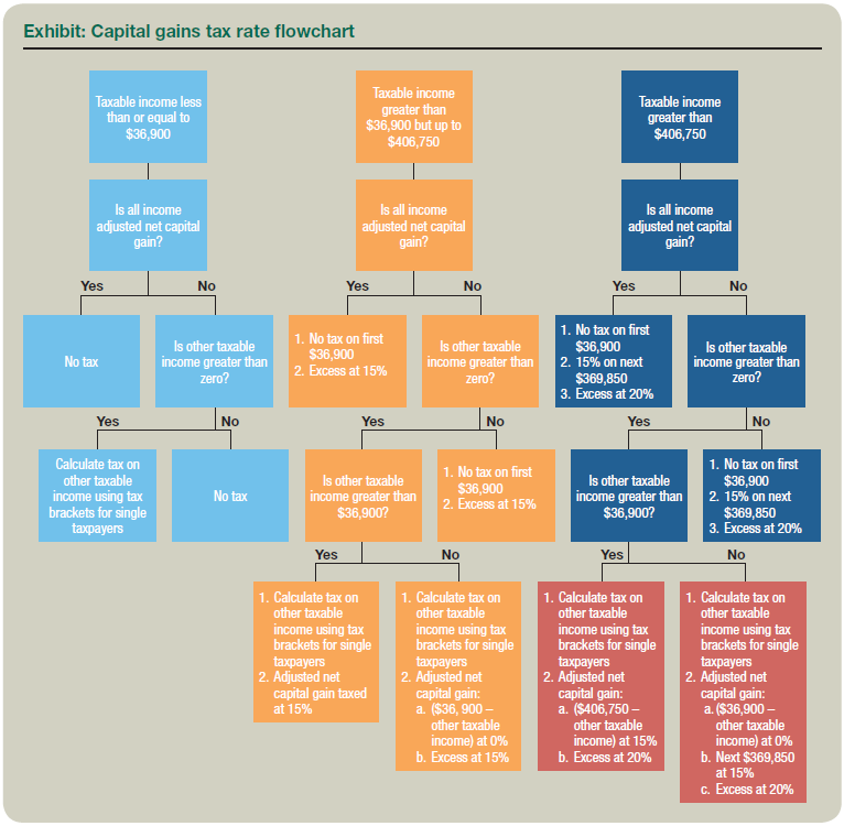 Qualified Dividends and Capital Gains Flowchart