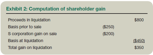 Cash proceeds in a liquidating distribution from s-corp