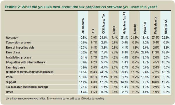 2015 Tax Software Survey