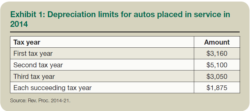 depreciation guidelines for vehicles and when to report them as