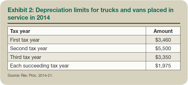 Depreciation Limits For Trucks And Vans The Depreciation Limits For Trucks And Vans Placed In Service In  And Used  For Business Are Shown In