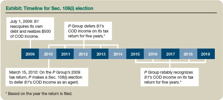 Washington State Sales Tax 2016 >> Sec. 108(i): Considerations for Electing Consolidated Groups