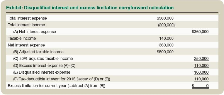 Earnings Stripping Effective Tax Strategy To Repatriate Earnings In