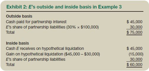 Tax basis in partnership with liquidating stock distribution