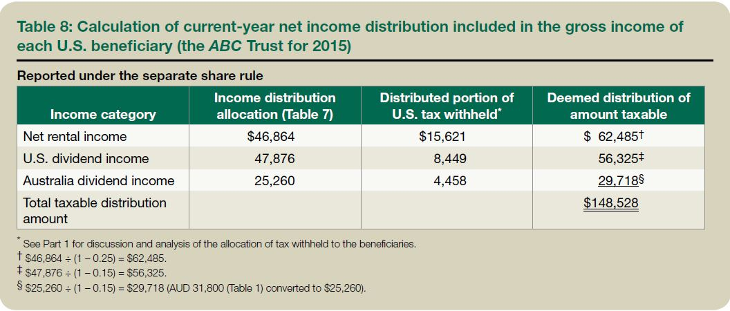 Reporting foreign trust and estate distributions to U S