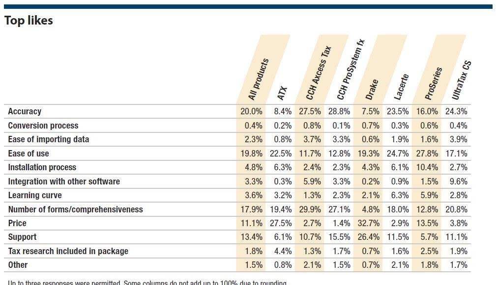 2018 tax software survey