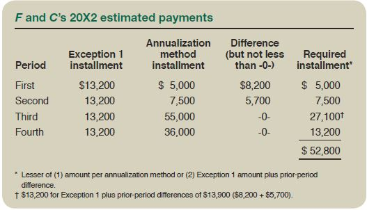 strategies for minimizing estimated tax payments