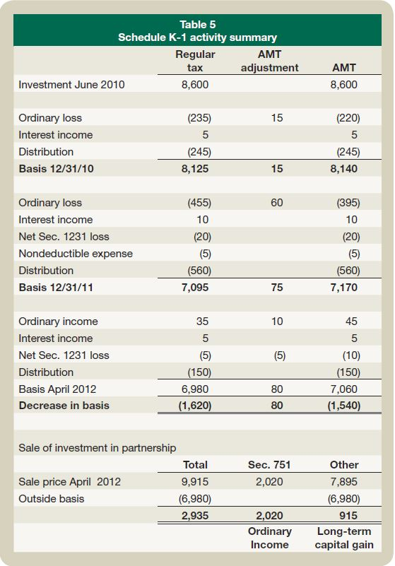 Tax treatment for ipo issuance