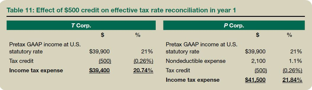 Investment advisory fees taxes calculator brick investments