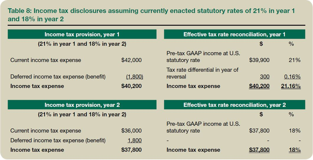 Investment advisory fees taxes calculator investment banking intern salary over one summer