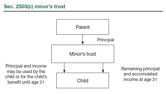 Using Trusts To Shift Income To Children