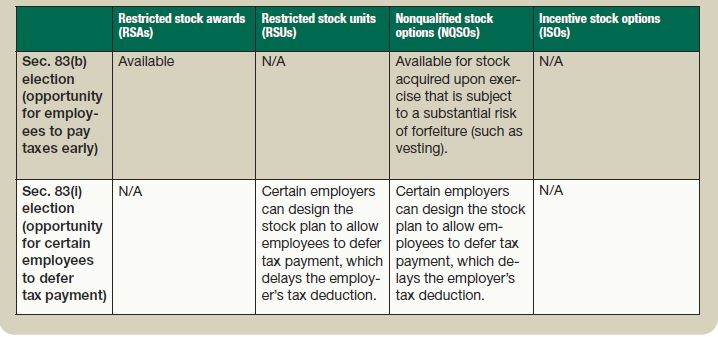 Non-Qualified Stock Options: Everything You Need to Know