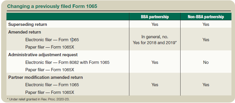 A Guide To Changing Previously Filed Partnership Returns