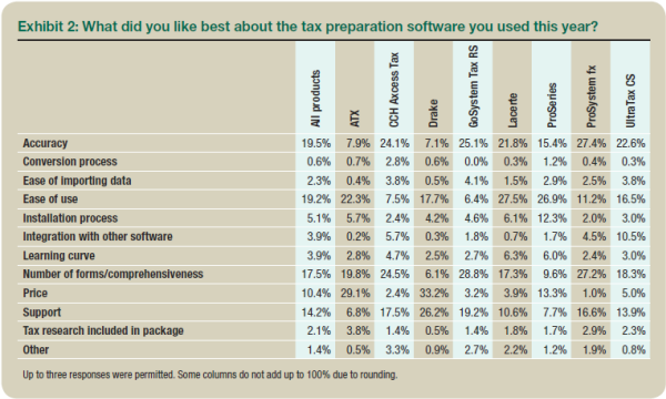 best tax software 2015