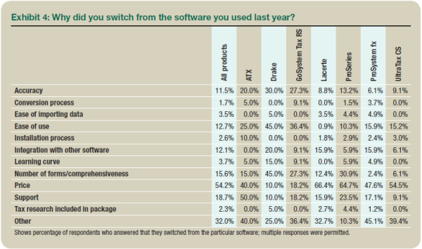 2015 Tax Software Survey