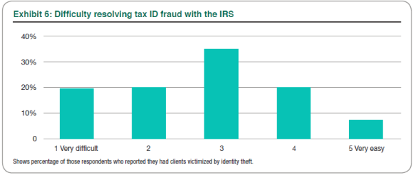 Exhibit 6: Difficulty resolving tax ID fraud with the IRS
