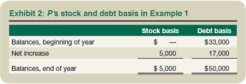 Exhibit 2: P's Stock and Debt Basis in Example 1