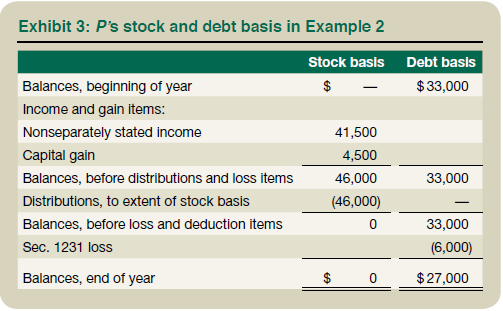 Exhibit 3: P's Stock and Debt Basis in Example 2