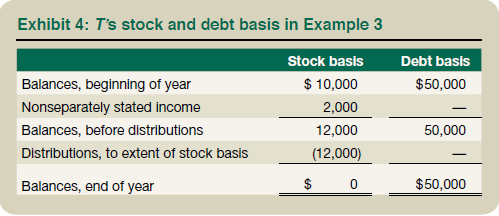 Exhibit 4: T's STock and Debt Basis in Example 3