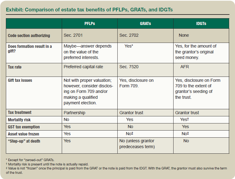 Exhibit: Comparison of estate tax benefits of PFLPs, GRATs and IDGTs