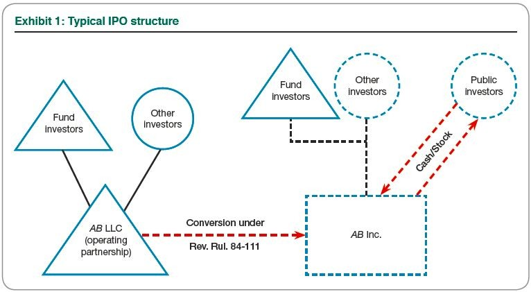 Exhibit 1: Typical IPO structure