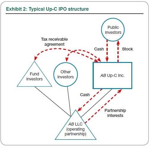 Exhibit 2: Typical Up-C IPO structure