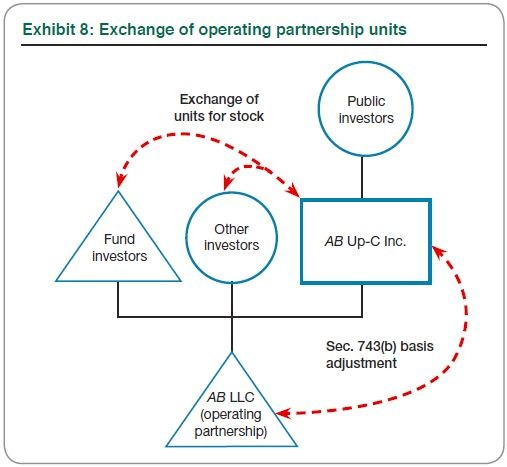 Exhibit 8: Exchange of operating partnership units