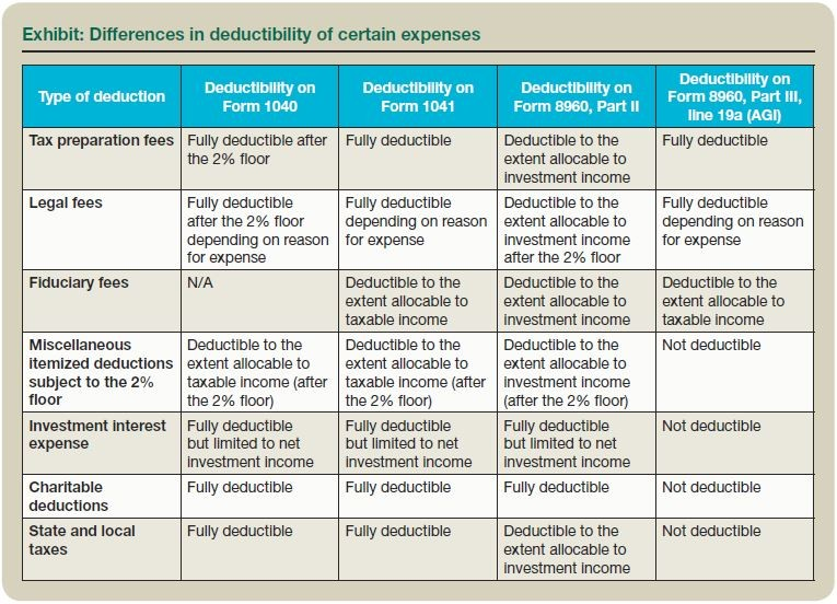 Exhibit: Differences in deductibility of certain expenses