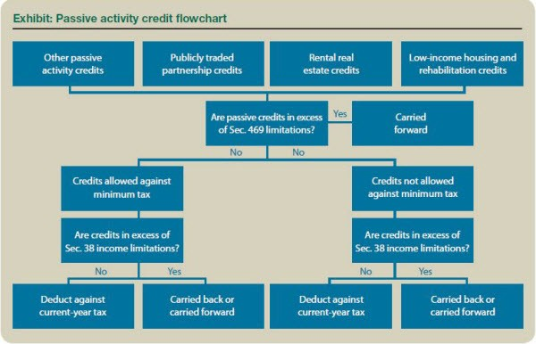 Passive Activity Credit Flowchart