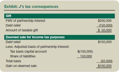 Exhibit: J's tax consequences